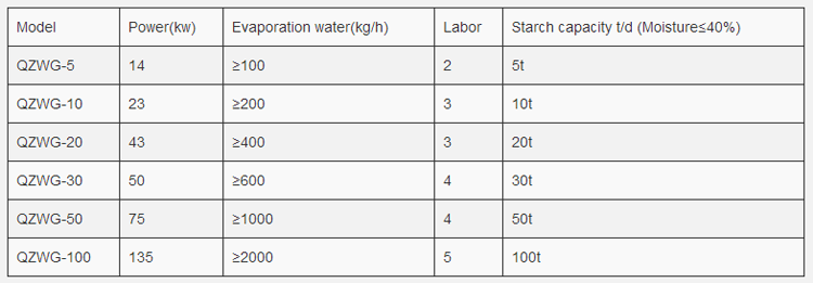 Parameter of starch drying machine equipment line.png