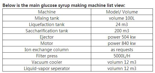 Below is the main glucose syrup making machine list view.jpg