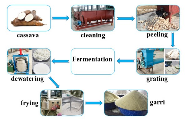 Cassava dewatering machine used in garri production.jpg